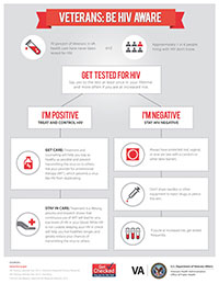 Be HIV Aware Infographic for Veterans