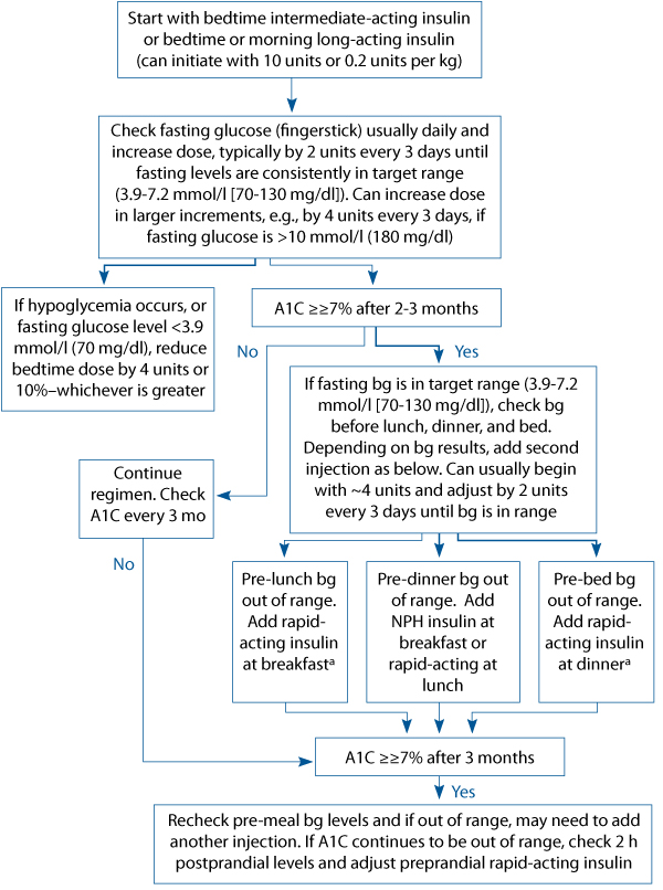 Algorithm describing steps for managing insulin regimes